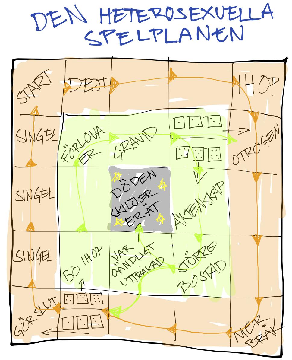 """En bild på ett påhittat brädspel med olika """"faser"""" i det tänkta heterolivet"""